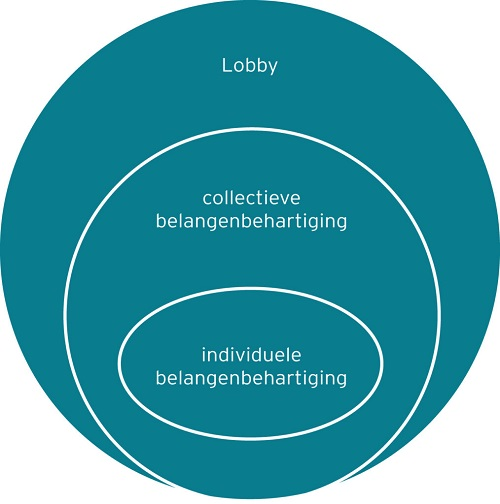 lobby cirkel